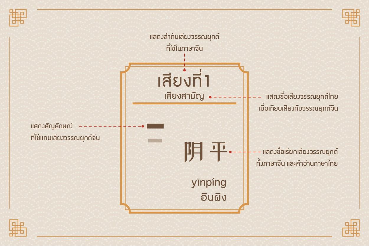Chinese Pinyin_ตัวอักษรพินอินจีน_วรรณยุกต์