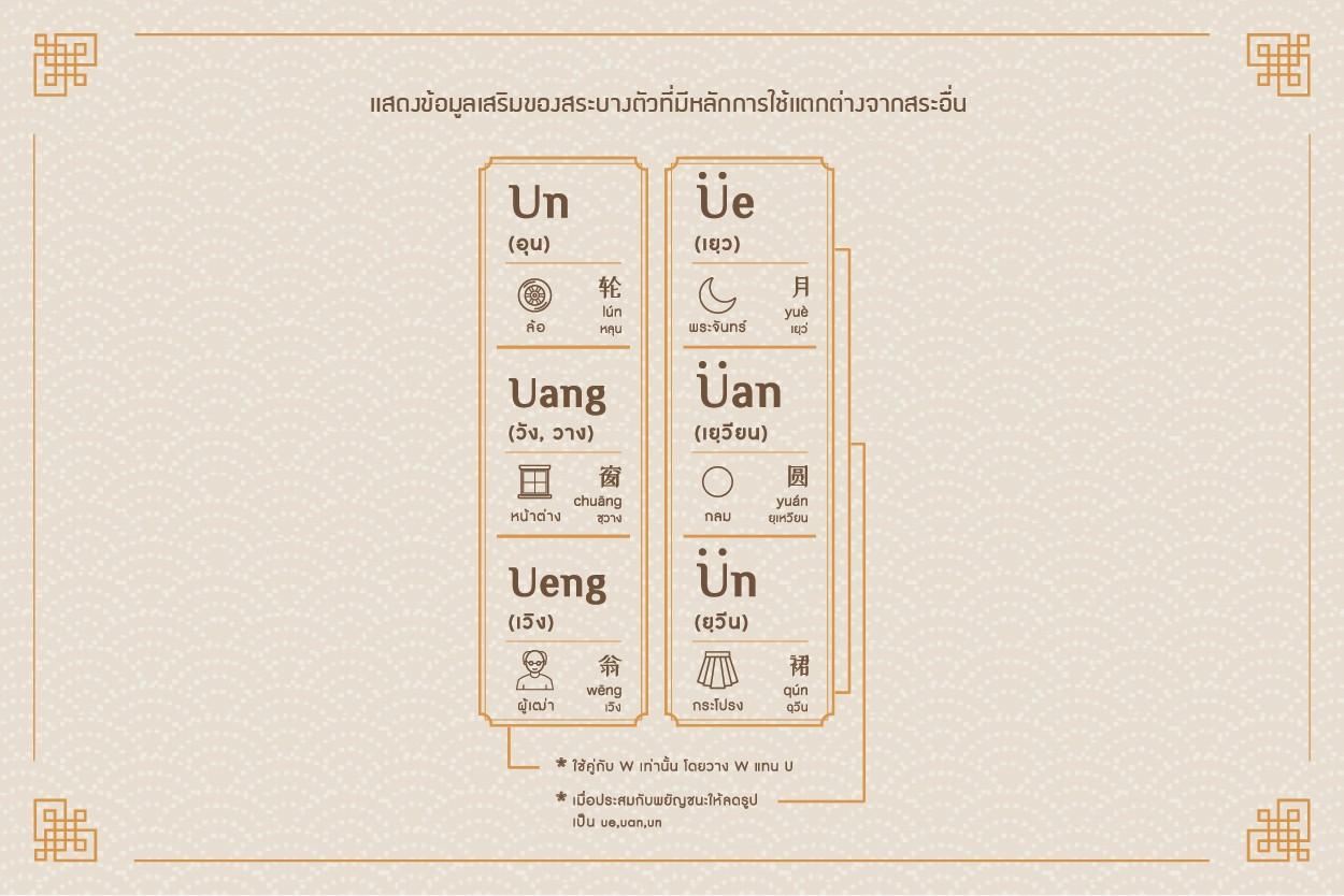 Chinese Pinyin_ตัวอักษรพินอินจีน_สระ 2