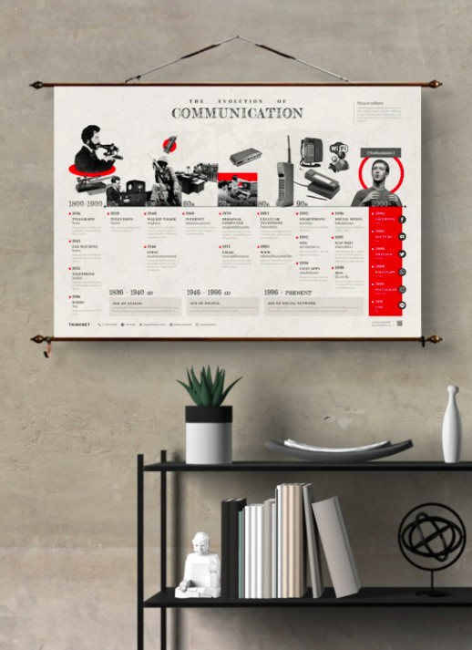 THiNKNET Design Studio วิวัฒนาการการสื่อสาร วิวัฒนาการการสื่อสาร: แดง